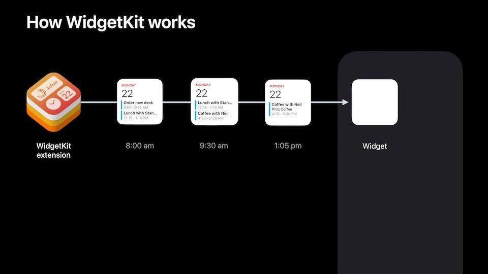 WidgetKitWorks
